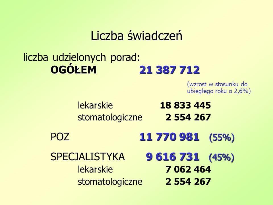 Liczba świadczeń liczba udzielonych porad: OGÓŁEM 21 387 712