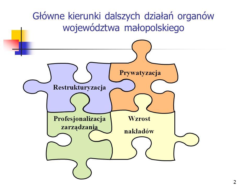 Główne kierunki dalszych działań organów województwa małopolskiego