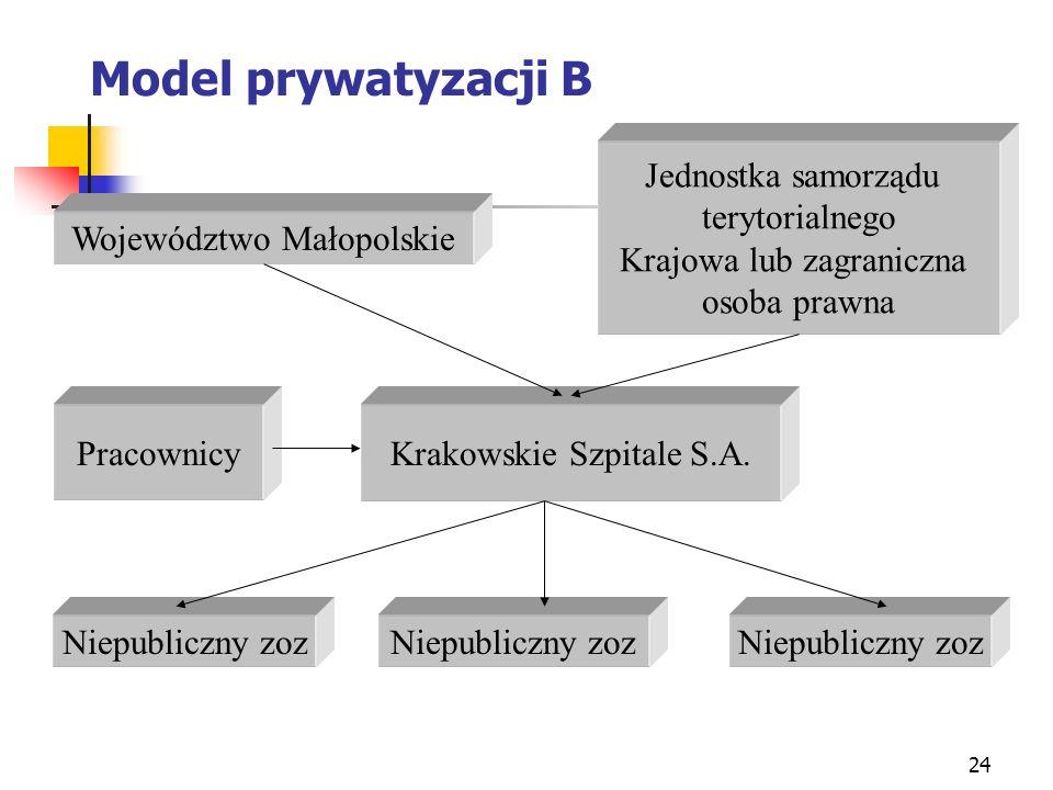Model prywatyzacji B Jednostka samorządu terytorialnego
