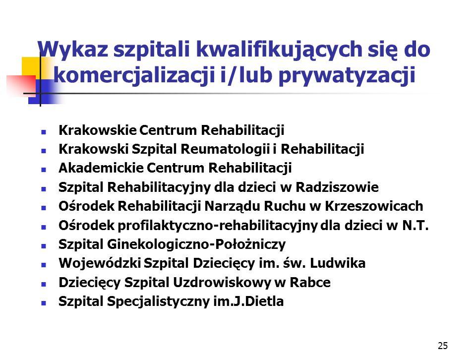 Wykaz szpitali kwalifikujących się do komercjalizacji i/lub prywatyzacji