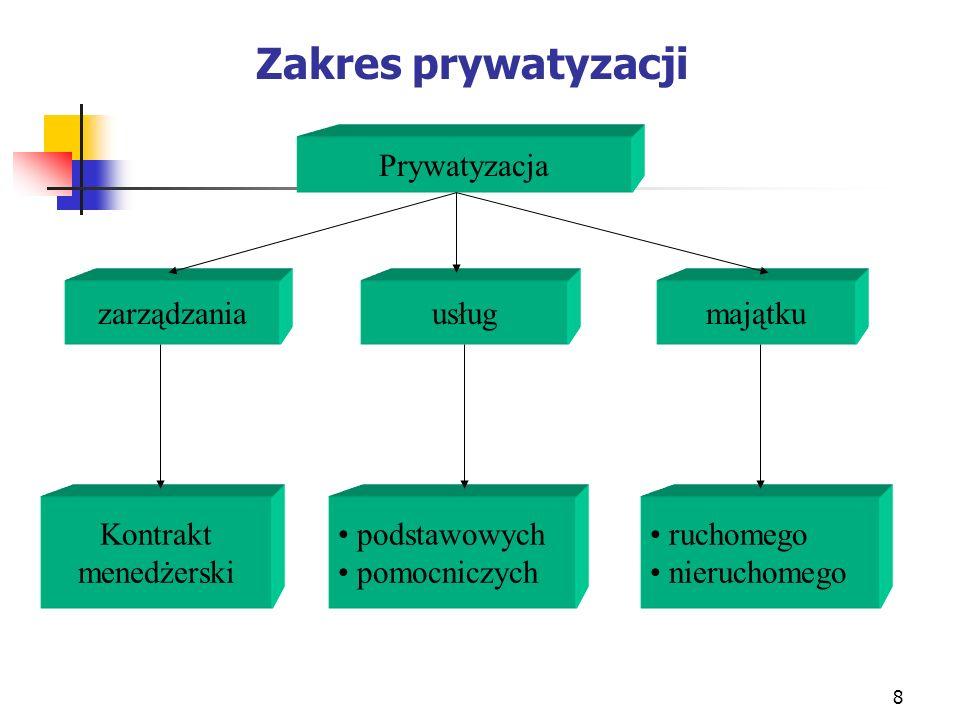 Zakres prywatyzacji Prywatyzacja zarządzania usług majątku Kontrakt