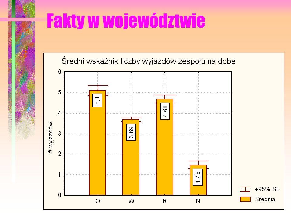 Fakty w województwie