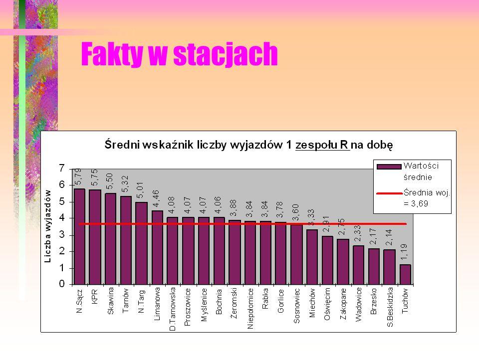 Fakty w stacjach