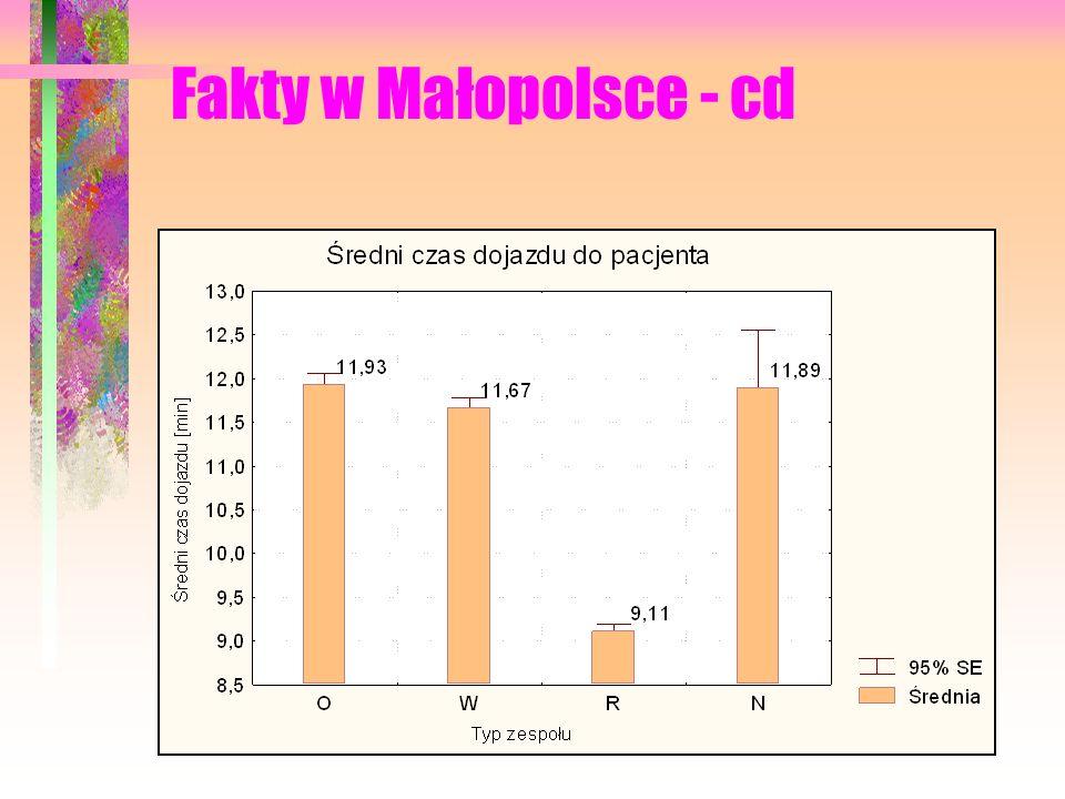 Fakty w Małopolsce - cd