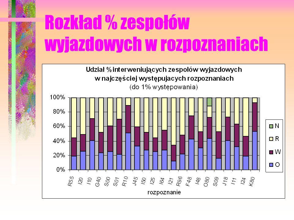 Rozkład % zespołów wyjazdowych w rozpoznaniach