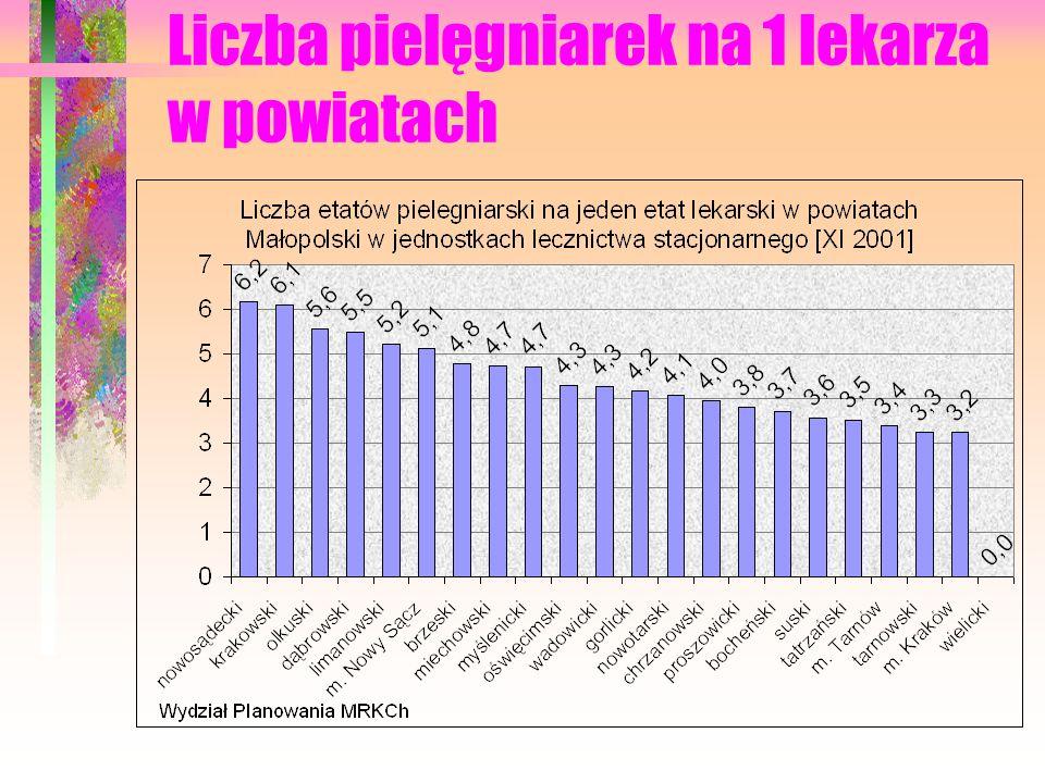 Liczba pielęgniarek na 1 lekarza w powiatach