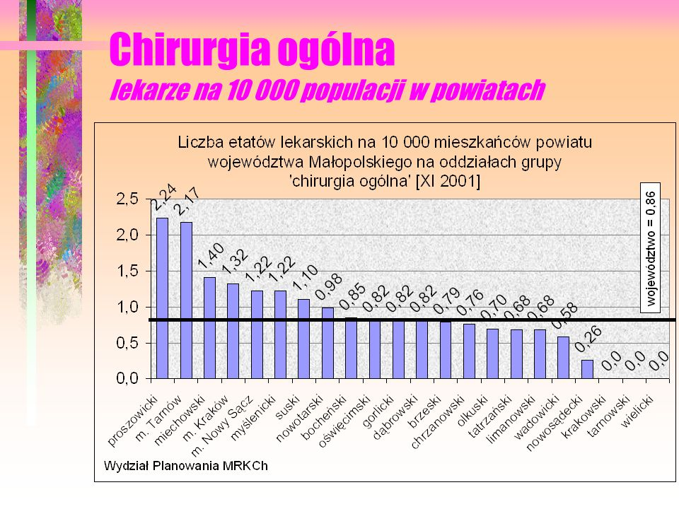Chirurgia ogólna lekarze na 10 000 populacji w powiatach
