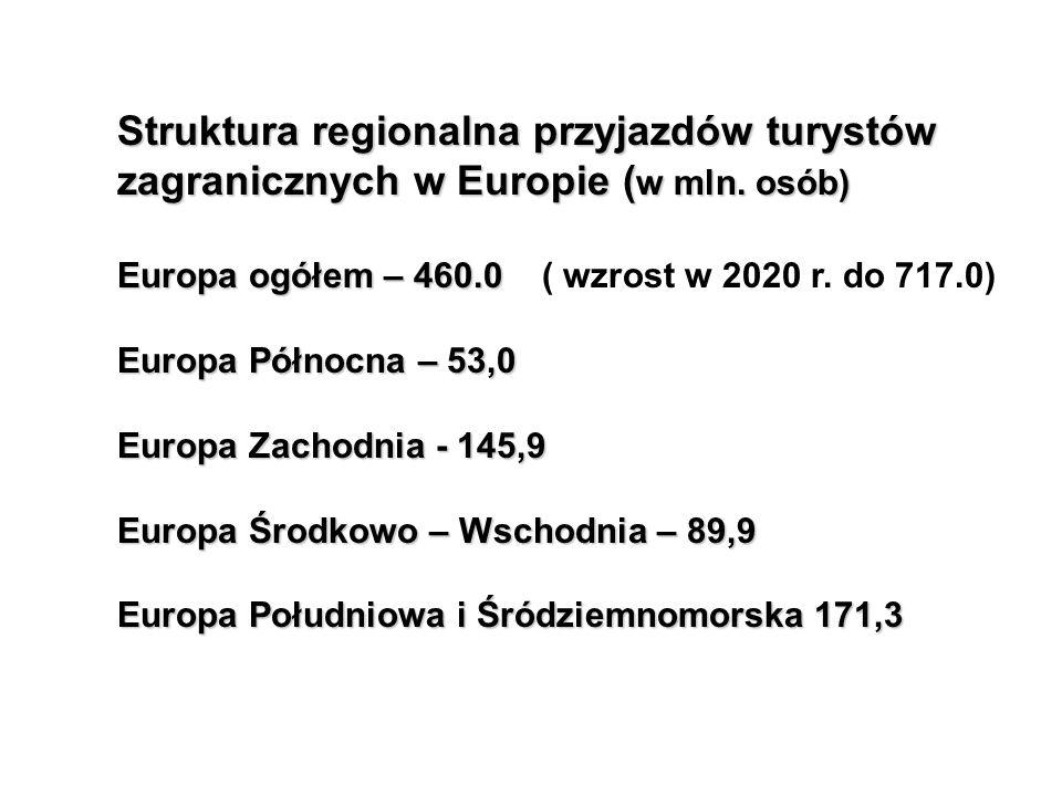 Struktura regionalna przyjazdów turystów zagranicznych w Europie (w mln. osób)
