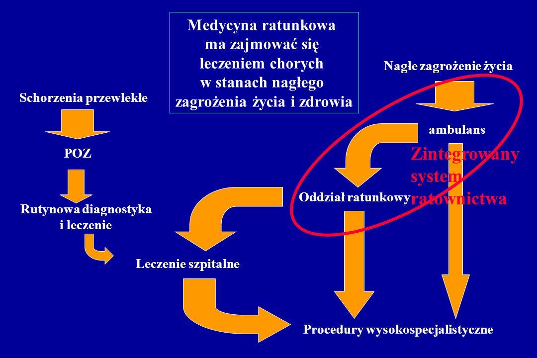Zintegrowany system ratownictwa Medycyna ratunkowa ma zajmować się