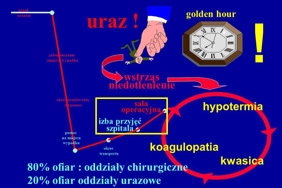 ! uraz ! wstrząs niedotlenienie hypotermia koagulopatia kwasica