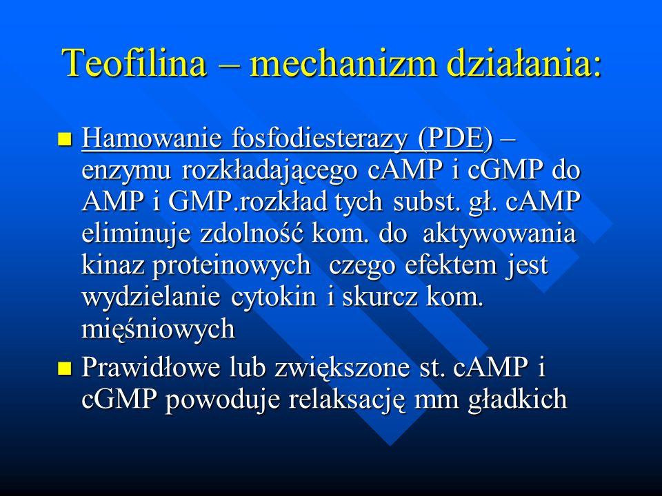Teofilina – mechanizm działania: