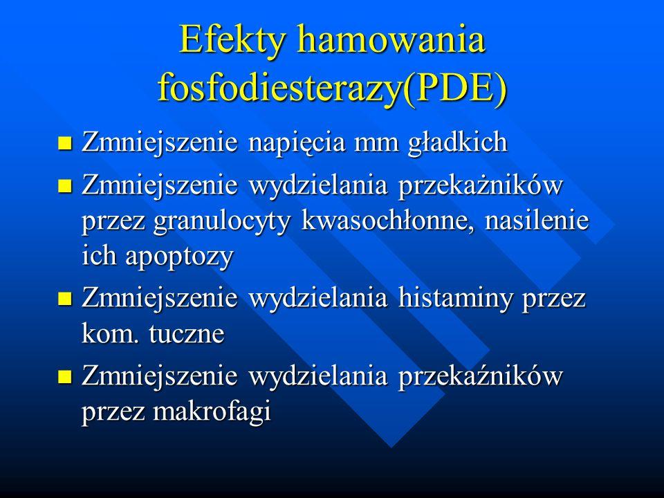 Efekty hamowania fosfodiesterazy(PDE)