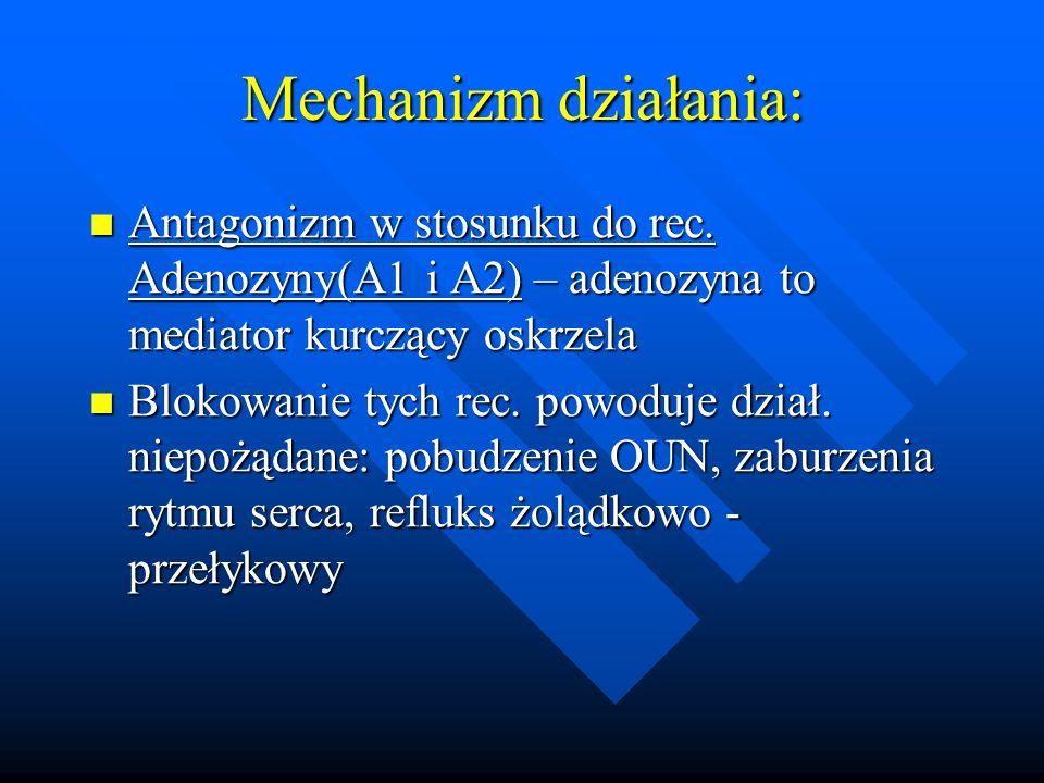 Mechanizm działania: Antagonizm w stosunku do rec. Adenozyny(A1 i A2) – adenozyna to mediator kurczący oskrzela.
