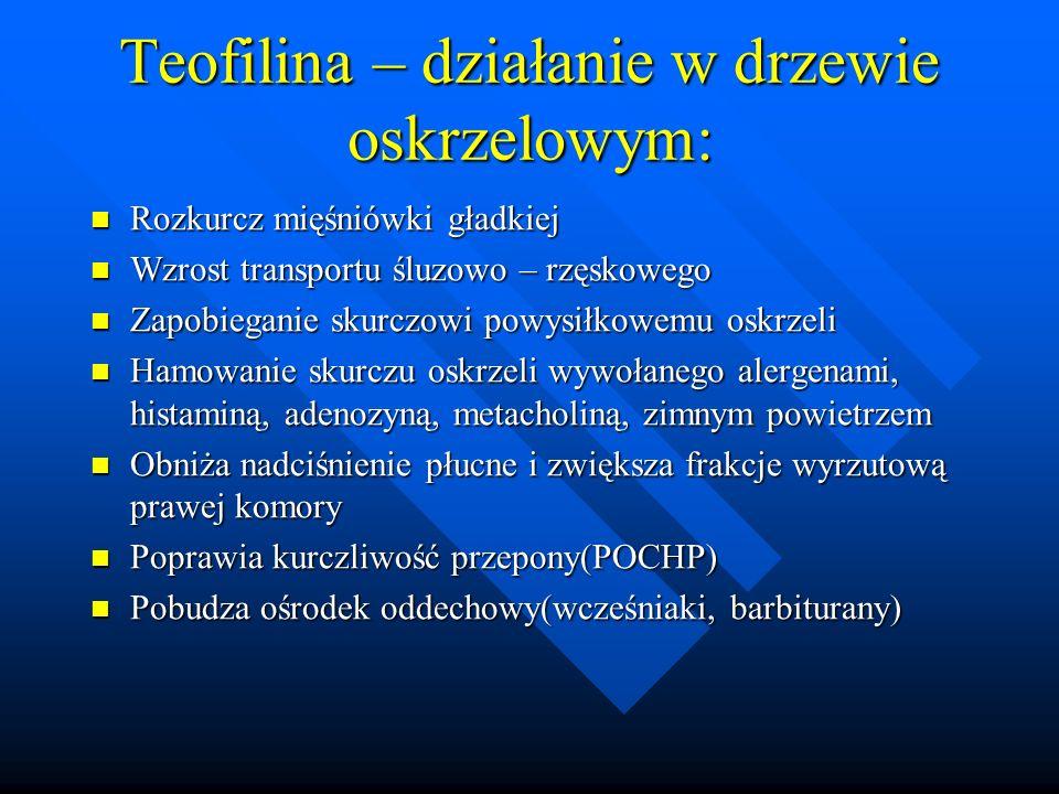 Teofilina – działanie w drzewie oskrzelowym:
