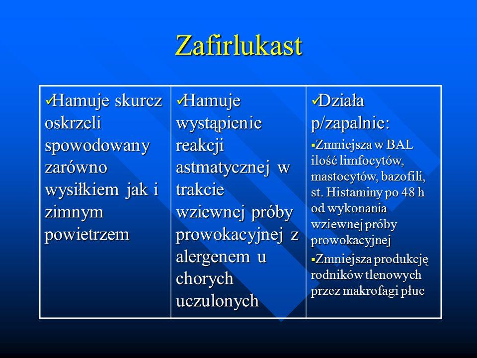 Zafirlukast Hamuje skurcz oskrzeli spowodowany zarówno wysiłkiem jak i zimnym powietrzem.