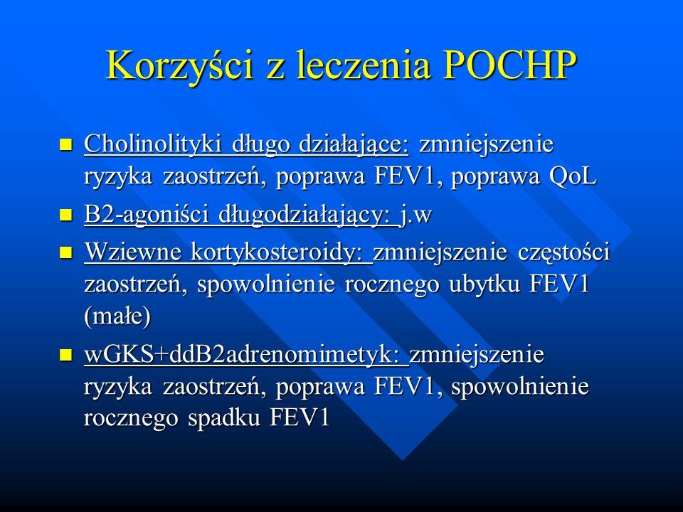 Korzyści z leczenia POCHP