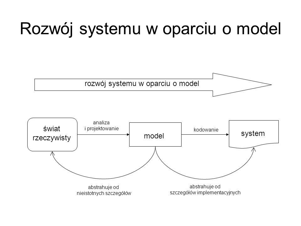 Rozwój systemu w oparciu o model