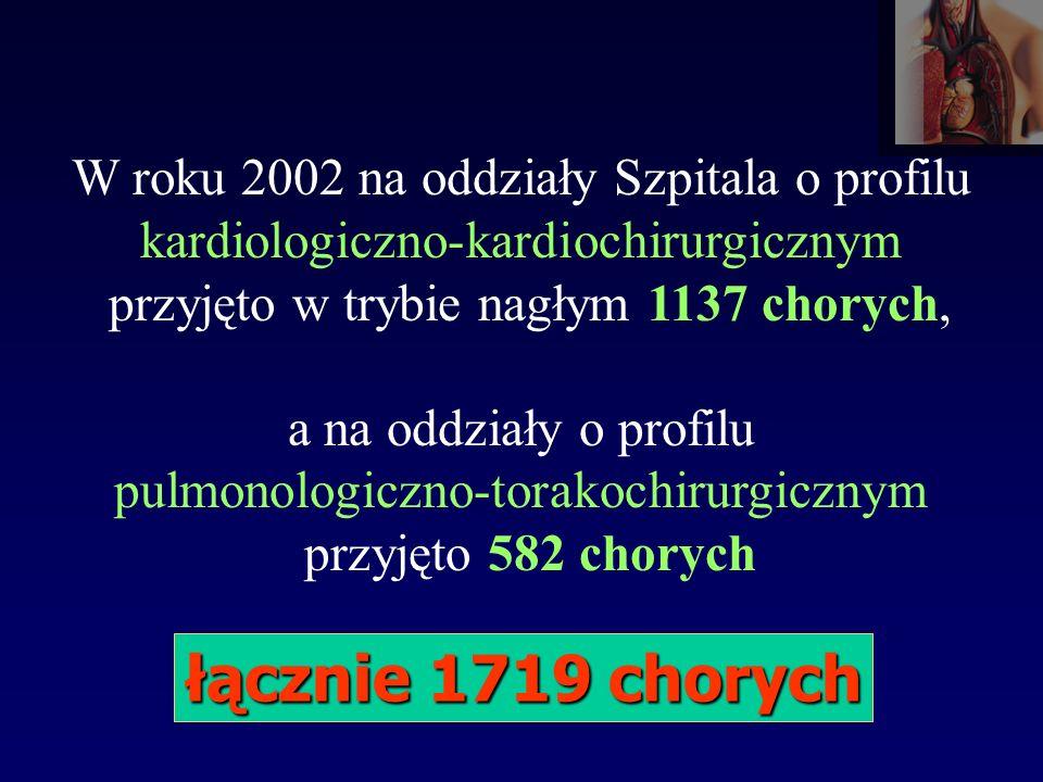 W roku 2002 na oddziały Szpitala o profilu kardiologiczno-kardiochirurgicznym przyjęto w trybie nagłym 1137 chorych,