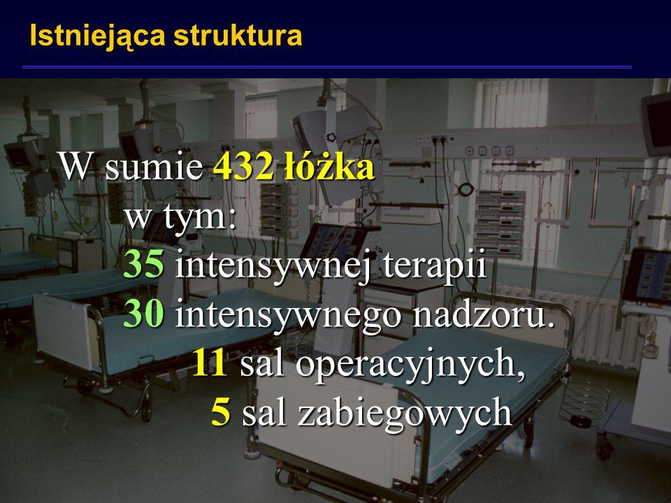 W sumie 432 łóżka w tym: 35 intensywnej terapii