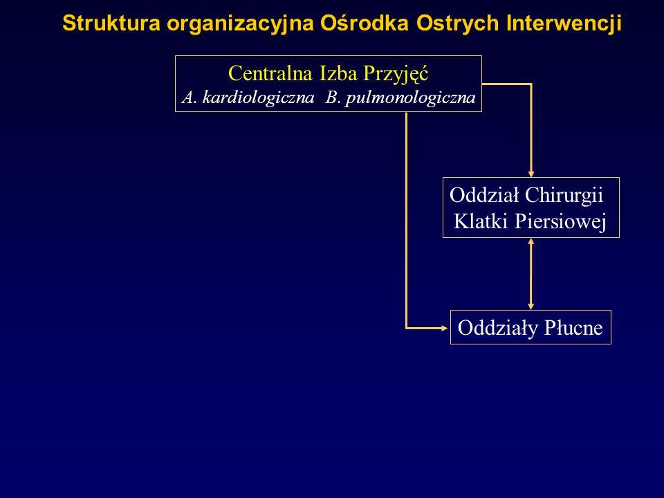 Struktura organizacyjna Ośrodka Ostrych Interwencji