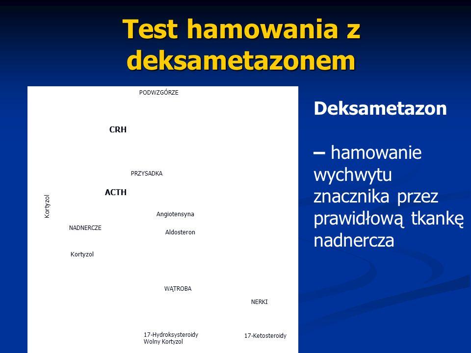 Test hamowania z deksametazonem