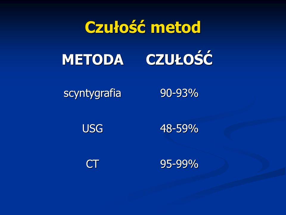 Czułość metod 95-99% CT 48-59% USG 90-93% scyntygrafia CZUŁOŚĆ METODA