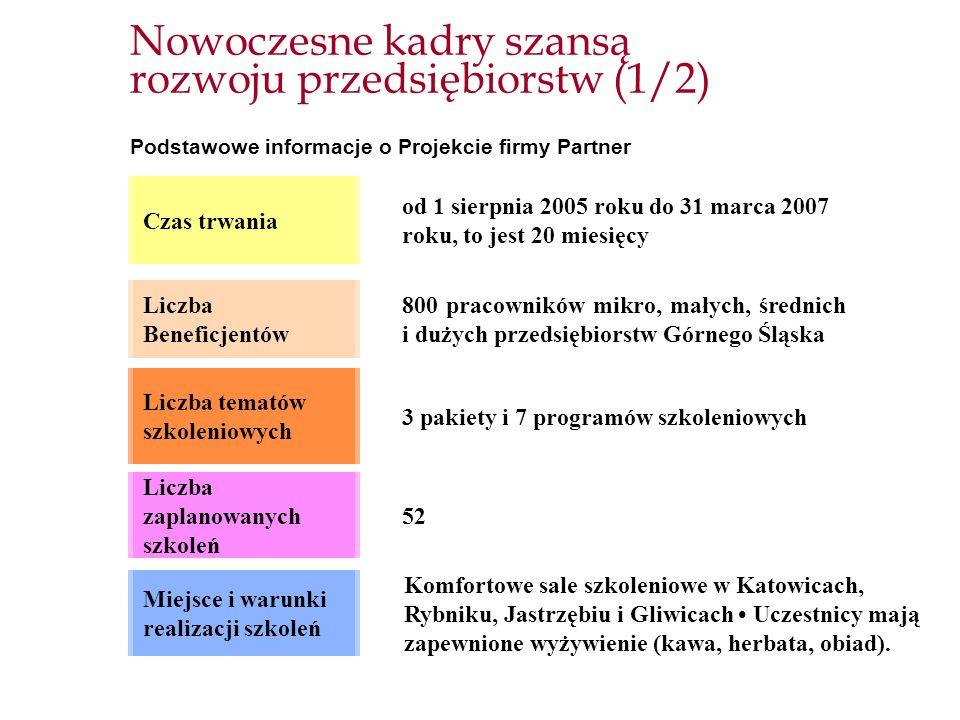 Nowoczesne kadry szansą rozwoju przedsiębiorstw (1/2)
