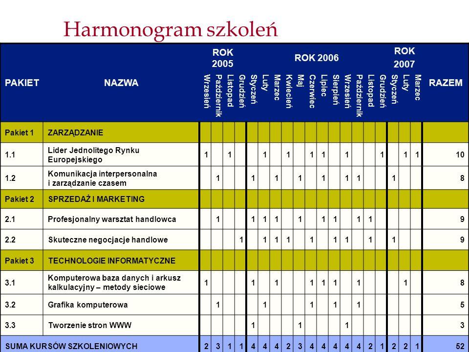 Harmonogram szkoleń PAKIET NAZWA ROK 2005 ROK 2006 ROK 2007 RAZEM