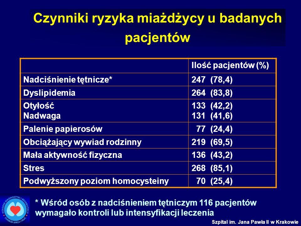 Czynniki ryzyka miażdżycy u badanych pacjentów