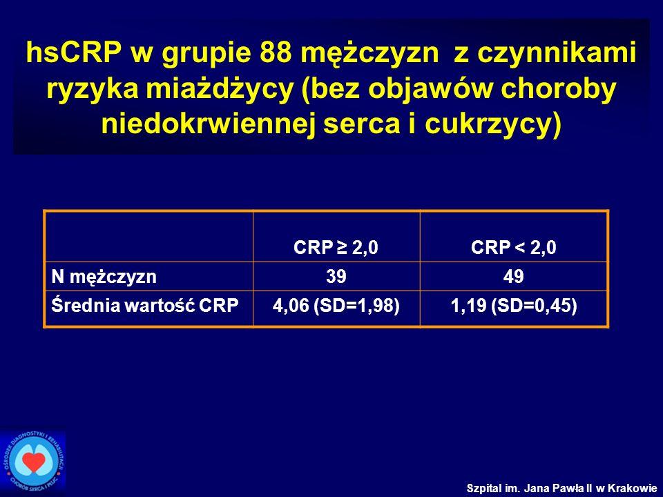 hsCRP w grupie 88 mężczyzn z czynnikami ryzyka miażdżycy (bez objawów choroby niedokrwiennej serca i cukrzycy)