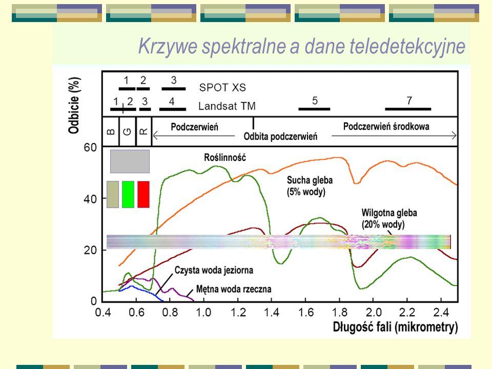 Krzywe spektralne a dane teledetekcyjne