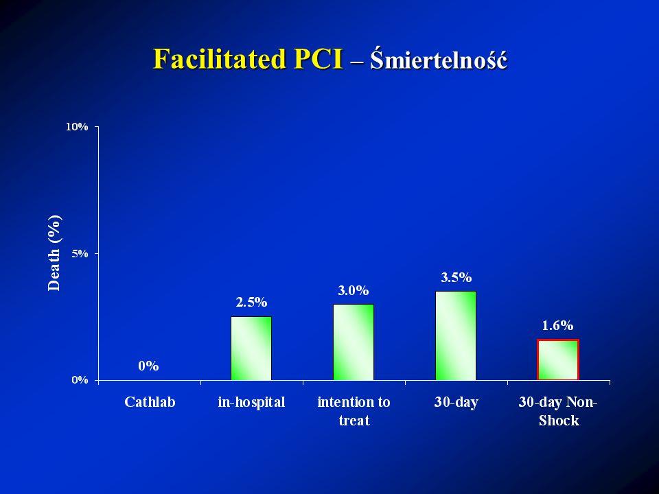 Facilitated PCI – Śmiertelność