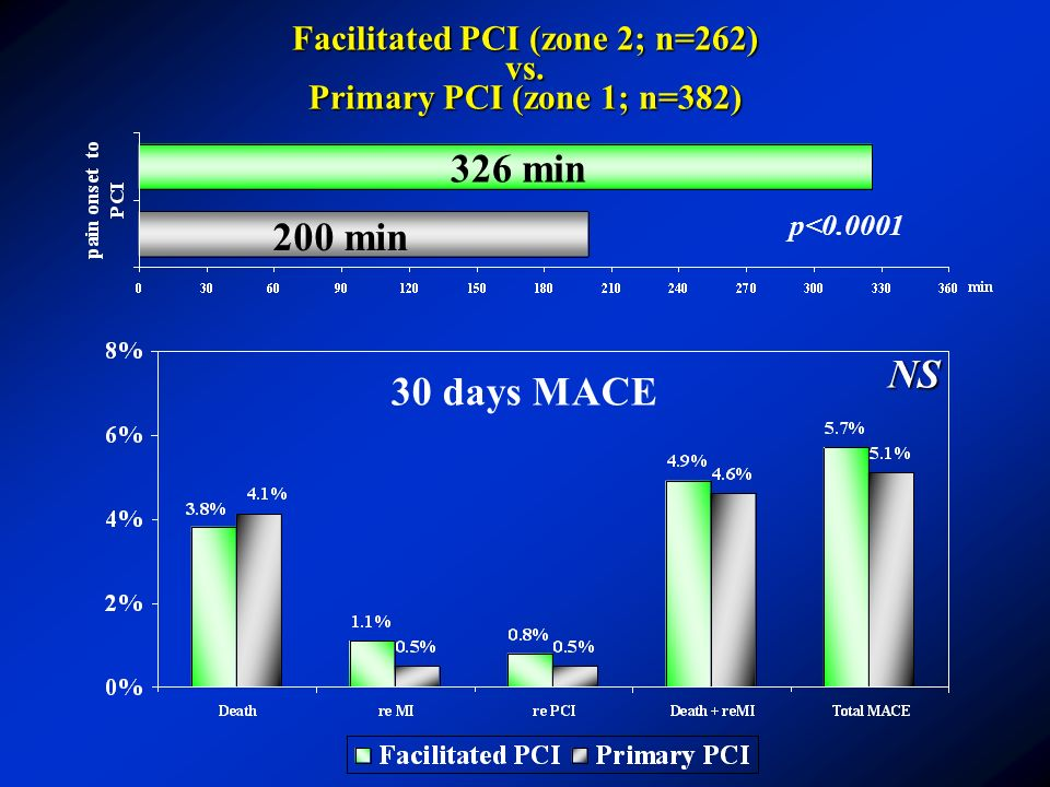 Facilitated PCI (zone 2; n=262) vs. Primary PCI (zone 1; n=382)