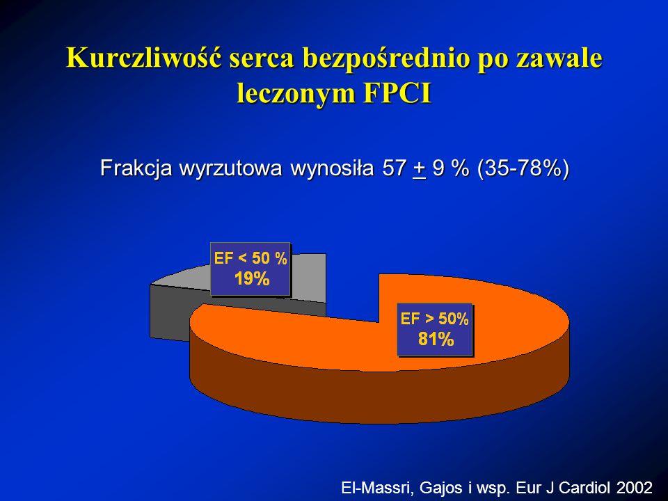 Kurczliwość serca bezpośrednio po zawale leczonym FPCI
