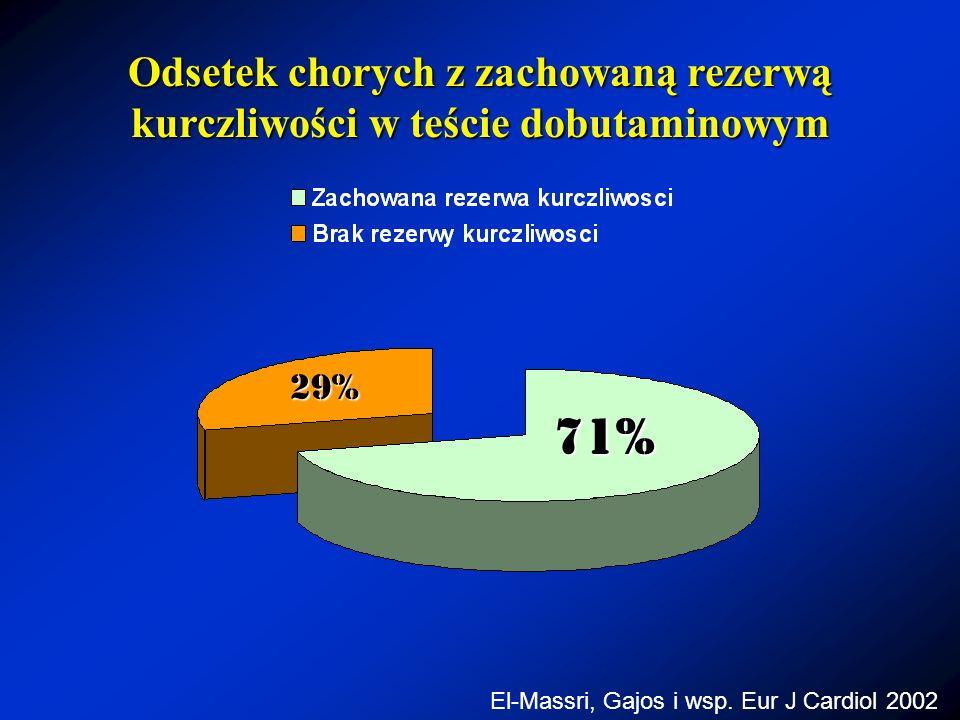 Odsetek chorych z zachowaną rezerwą kurczliwości w teście dobutaminowym