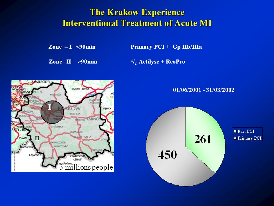 The Krakow Experience Interventional Treatment of Acute MI