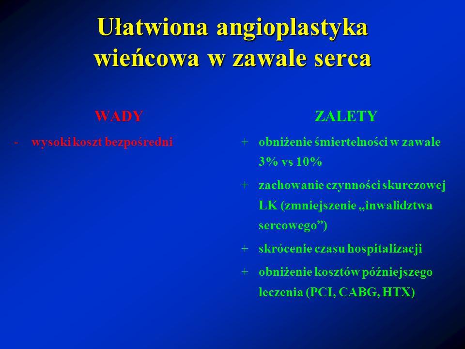 Ułatwiona angioplastyka wieńcowa w zawale serca