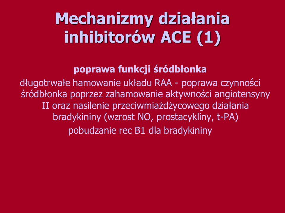 Mechanizmy działania inhibitorów ACE (1)