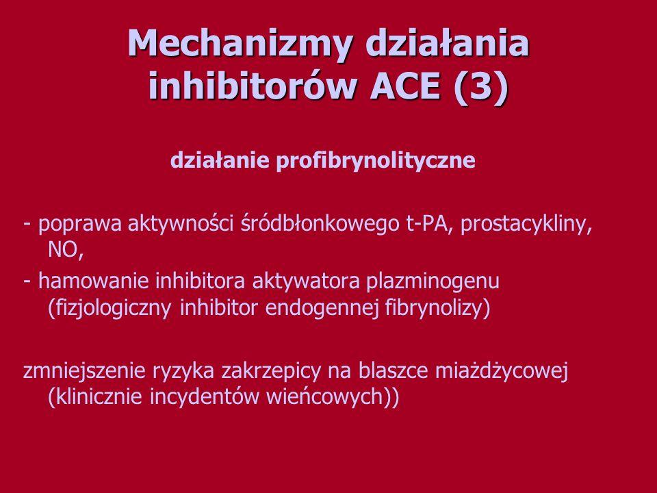 Mechanizmy działania inhibitorów ACE (3)