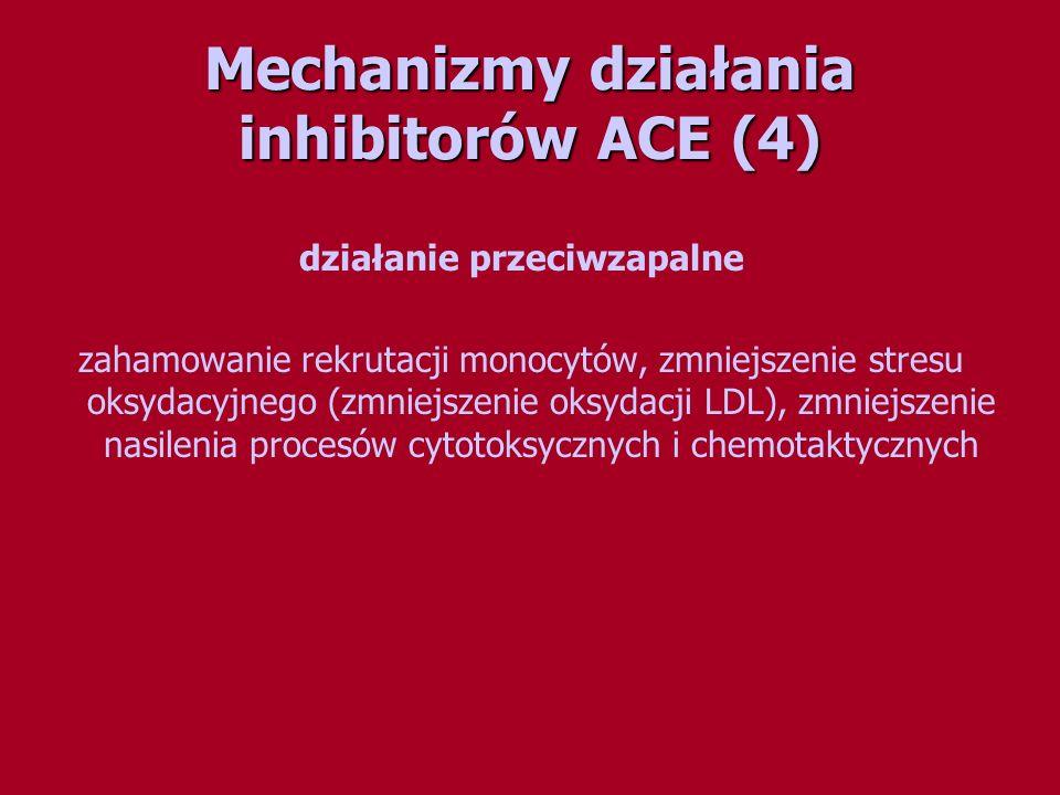 Mechanizmy działania inhibitorów ACE (4)