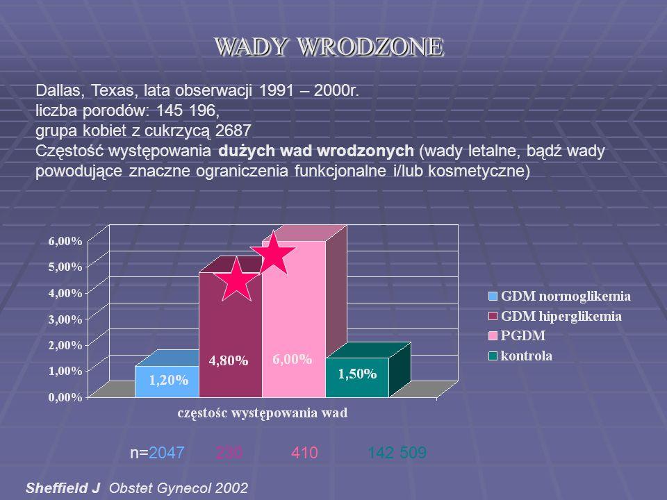 WADY WRODZONE Dallas, Texas, lata obserwacji 1991 – 2000r.