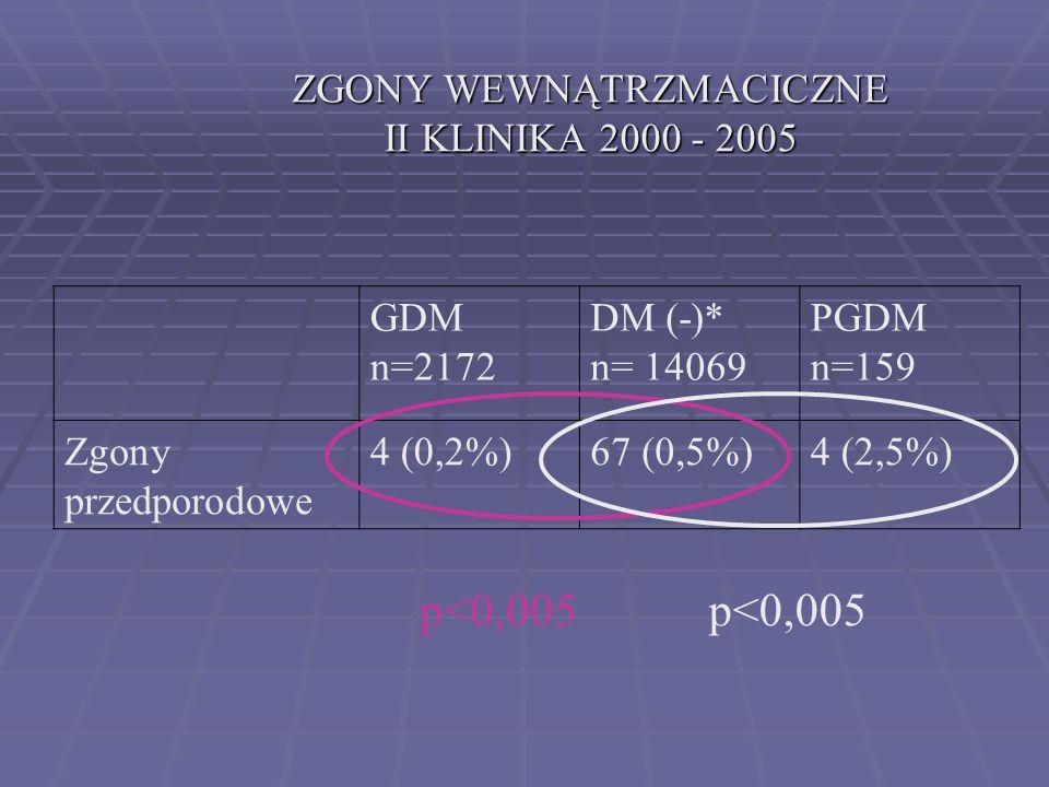 ZGONY WEWNĄTRZMACICZNE II KLINIKA 2000 - 2005