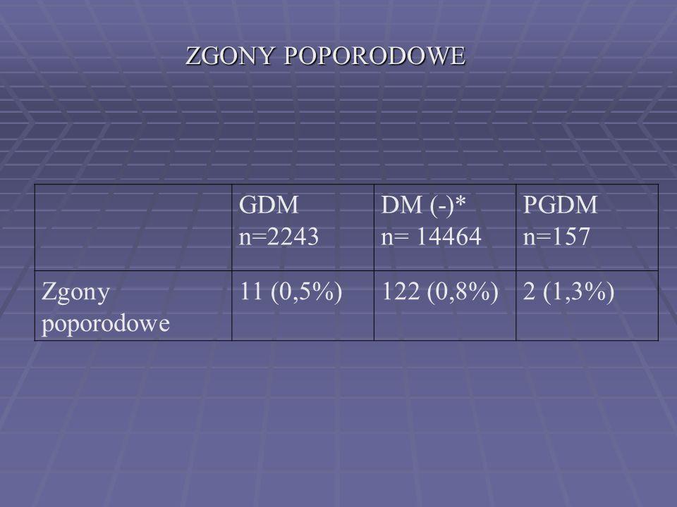 ZGONY POPORODOWE GDM. n=2243. DM (-)* n= 14464. PGDM. n=157. Zgony poporodowe. 11 (0,5%) 122 (0,8%)