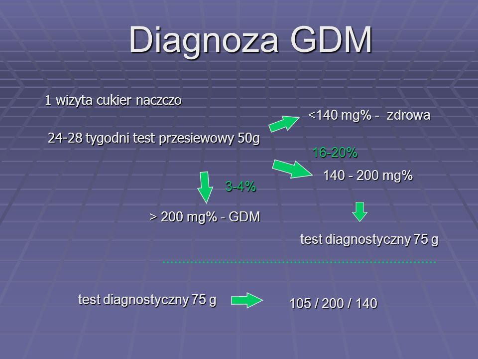 Diagnoza GDM 1 wizyta cukier naczczo <140 mg% - zdrowa
