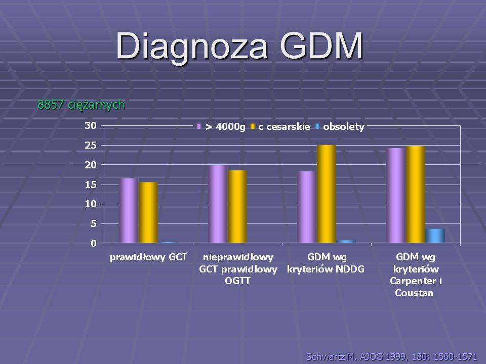 Diagnoza GDM 8857 ciężarnych Schwartz M. AJOG 1999, 180: 1560-1571