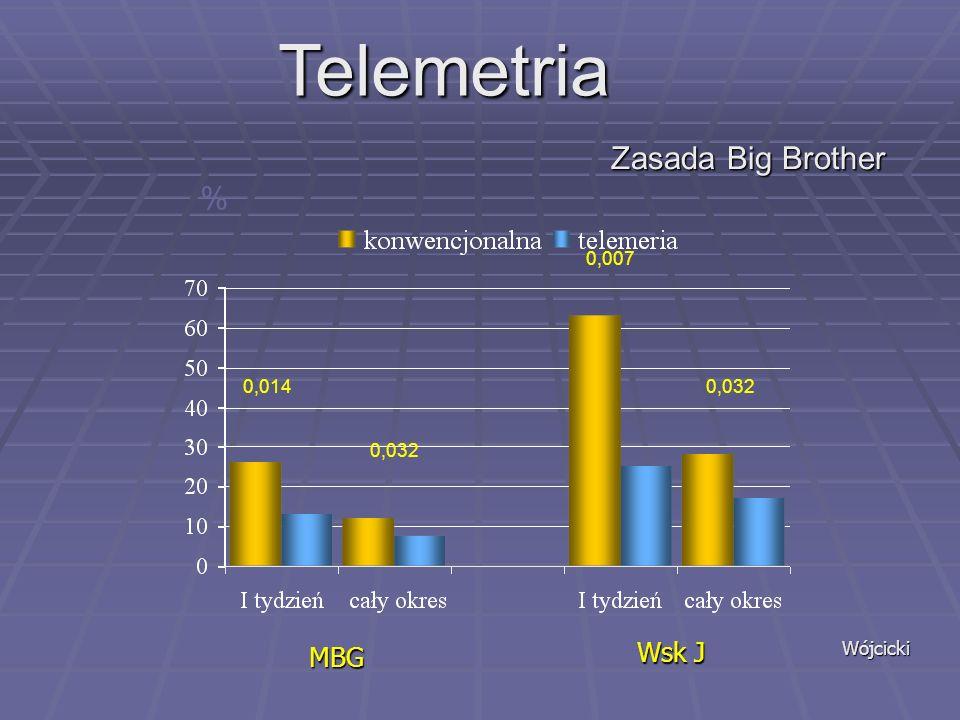 Telemetria Zasada Big Brother % Wsk J MBG 0,007 0,014 0,032 0,032