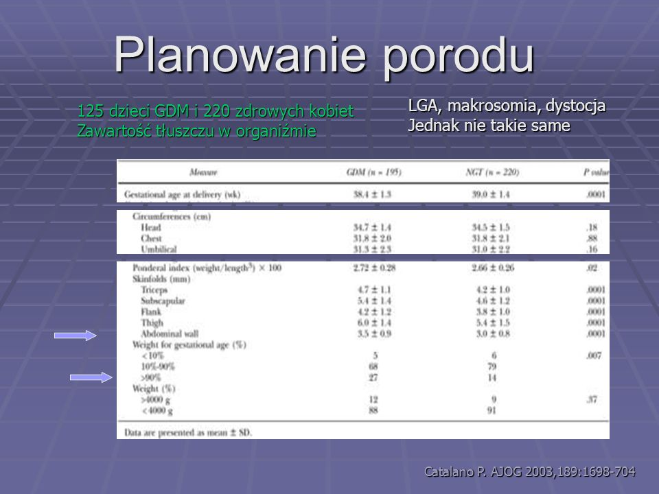 Planowanie porodu LGA, makrosomia, dystocja