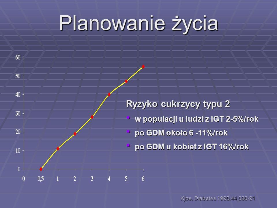 Planowanie życia Ryzyko cukrzycy typu 2