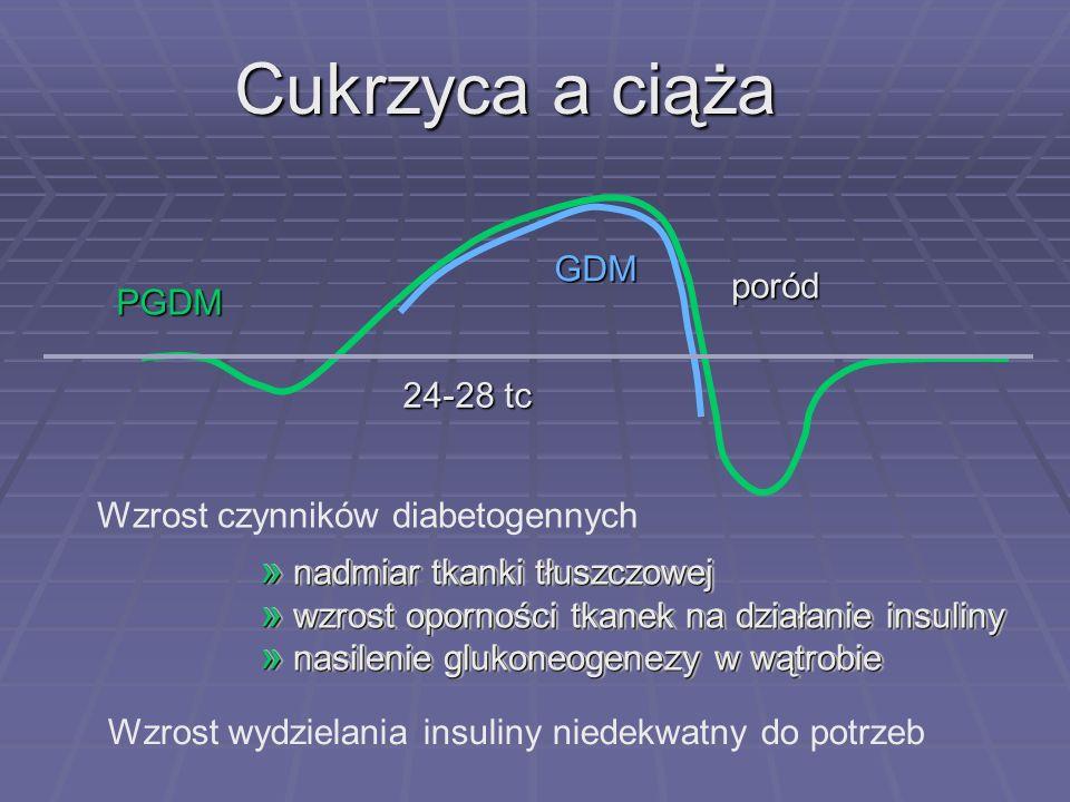 Cukrzyca a ciąża GDM poród PGDM 24-28 tc