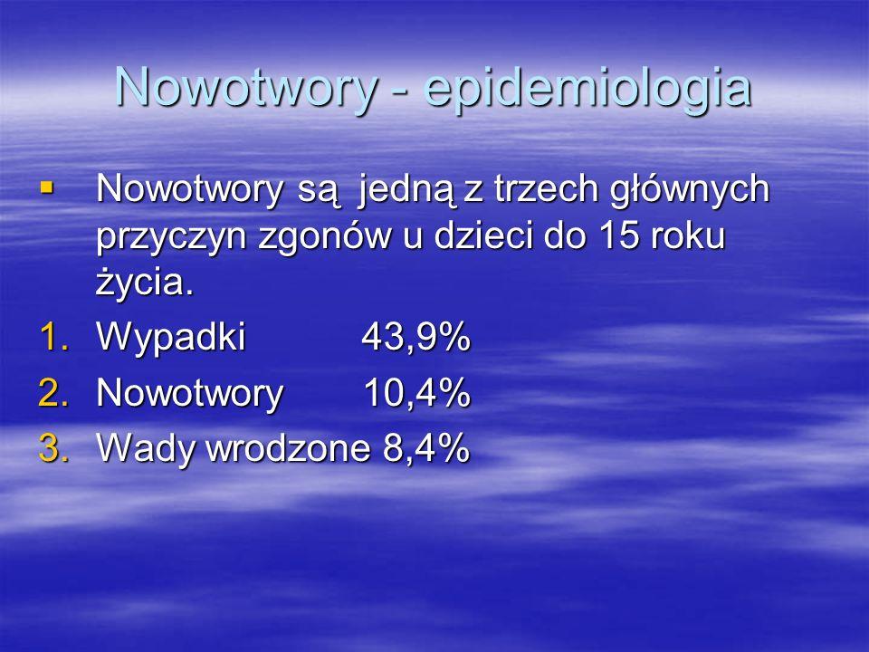 Nowotwory - epidemiologia